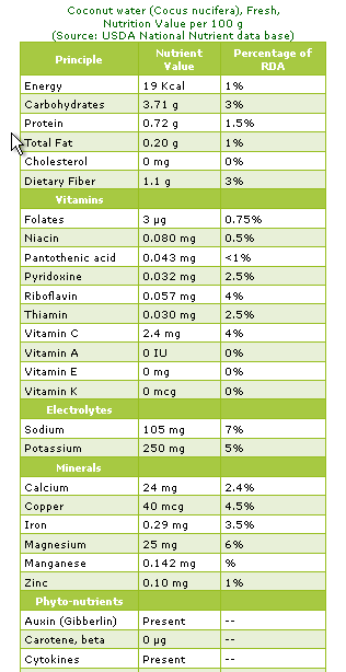 nutritional value of meat pdf